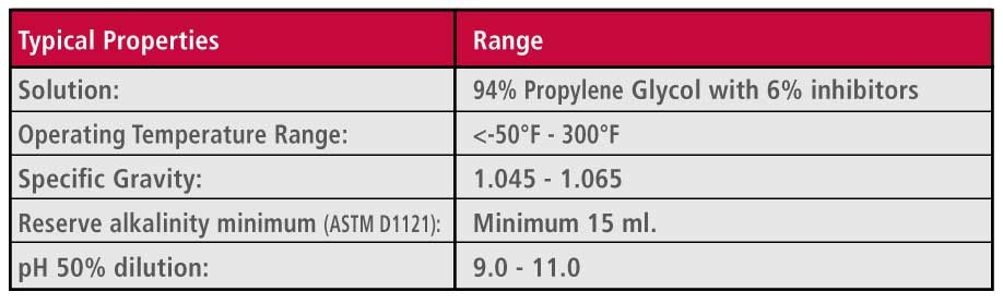 ChillPro Chart HD Biobased propylene glycol properties