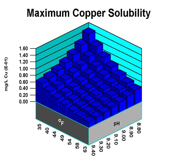 Maximum Copper Solubility