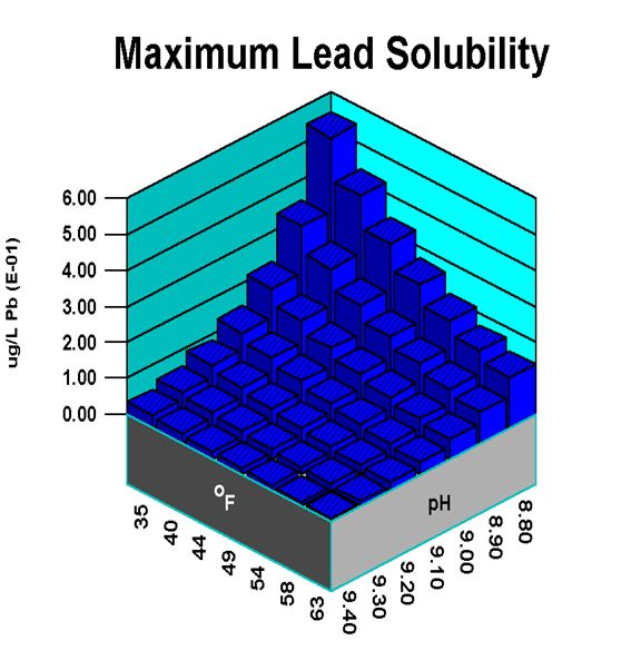 maximum lead solubility