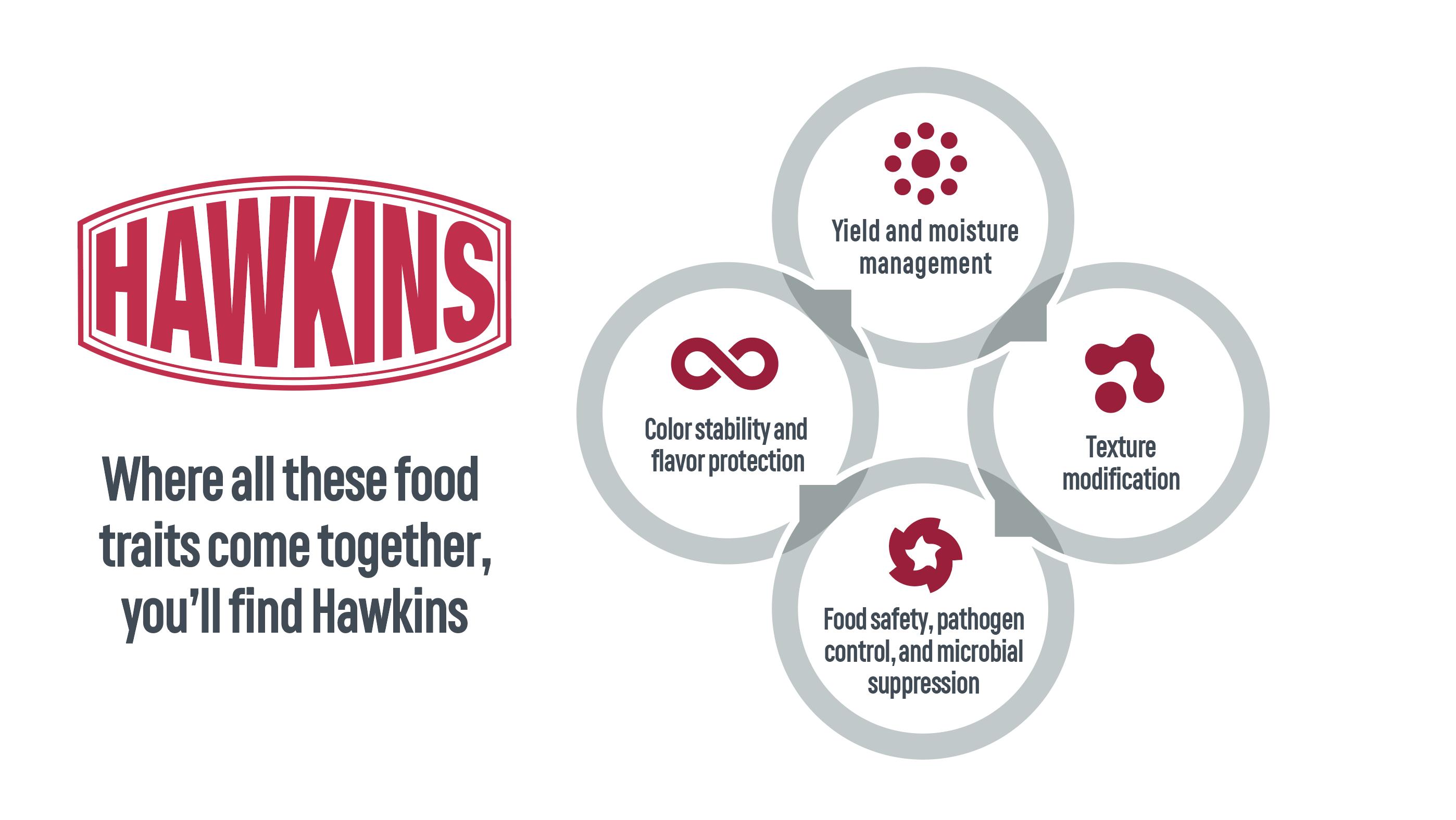 Hawkins Food Ingredients Areas