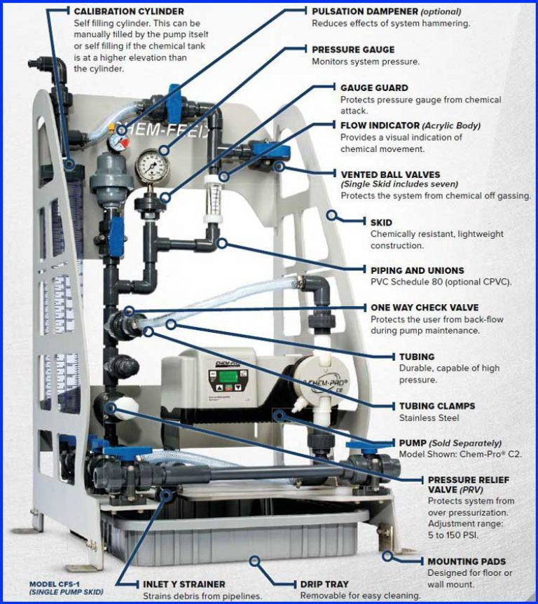 Blue White Skid System for Pumps