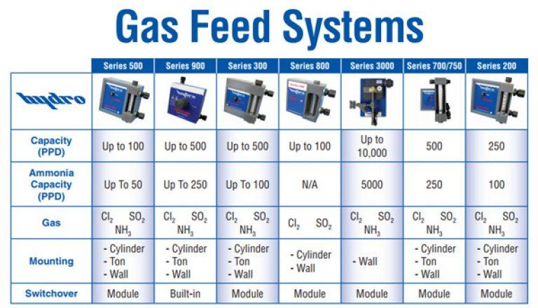 Hydro gas feed