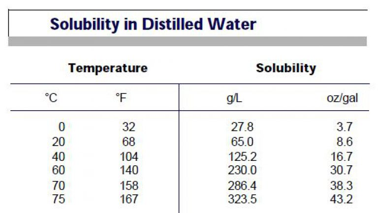 Potassium-Permanganate-Solubility-In-Distilled-Water-768x433